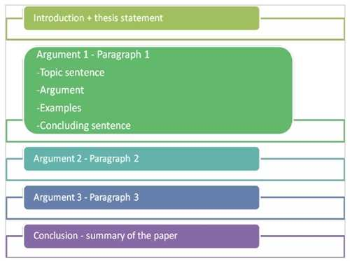 Essay About Healthy Lifestyle Structure For Essay Writing Parts Of A Persuasive Essay Analysis Essay Thesis also English Essay Example Structure For Essay Writing  College Homework Help And Online Tutoring High School Essay Format